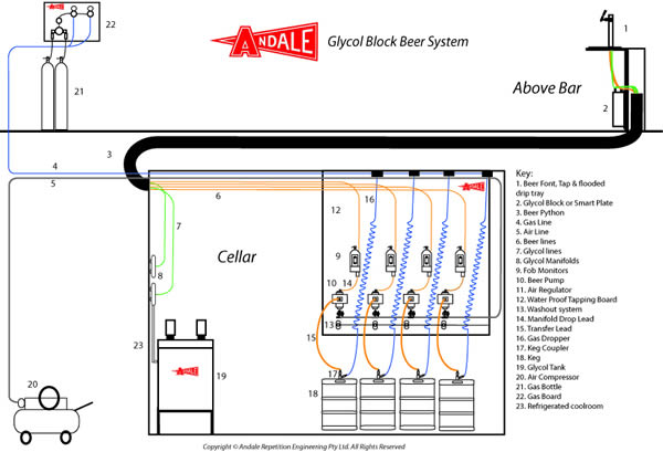 glycol beer system in australia andale rh andale com au Thump Keg Plans Keg Coupler Parts